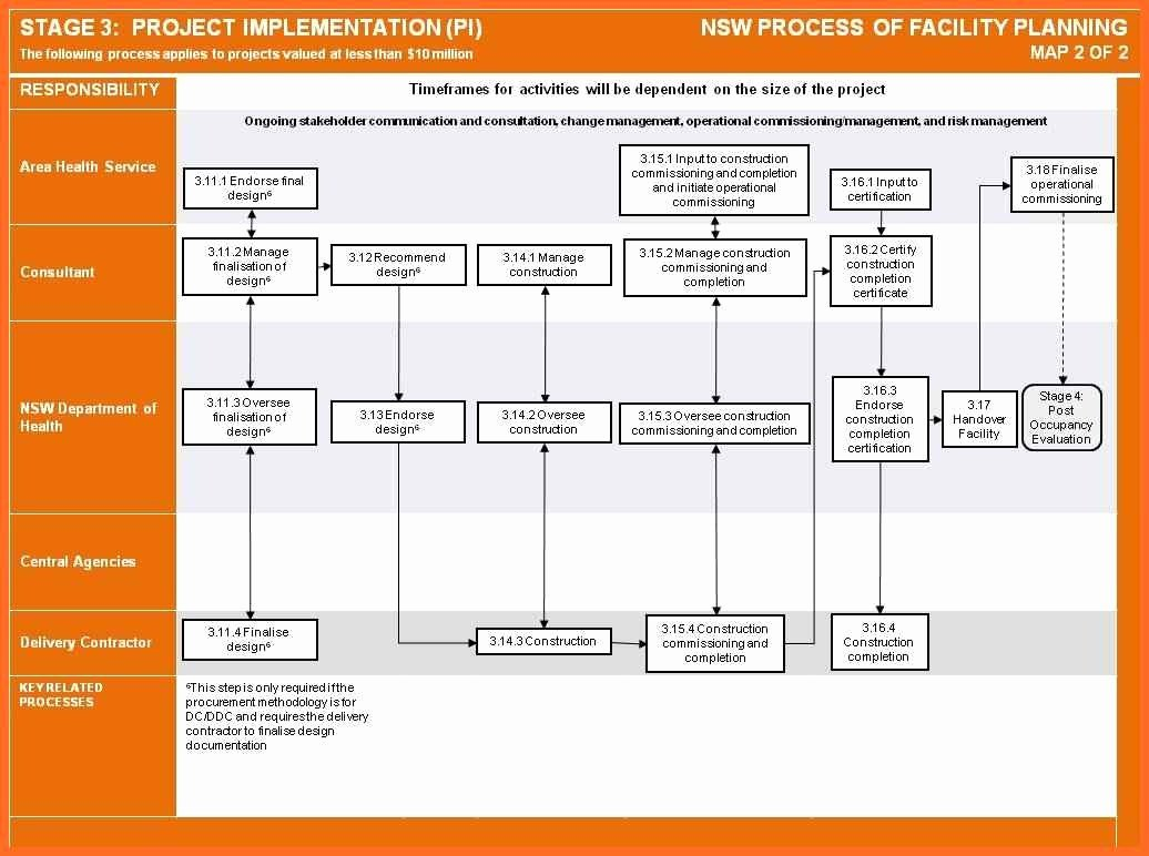 Project Implementation Plan Template Elegant Implementation Plan Template