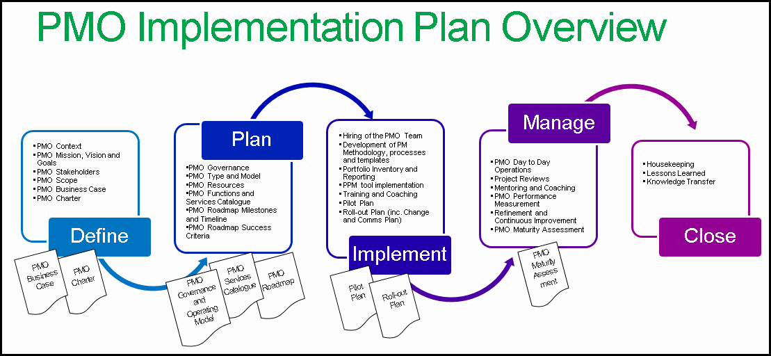 Project Implementation Plan Template Lovely Build A Successful Pmo with A Implementation Plan In Ppt