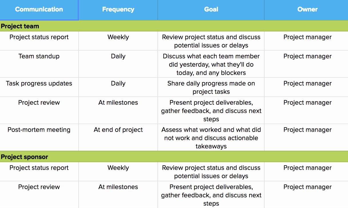 Project Management Communication Plan Template Awesome How to Create A Project Management Munication Plan