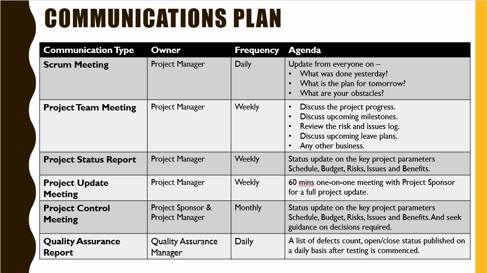 Project Management Communication Plan Template Beautiful Project Kickoff Meeting Template Download Free Project