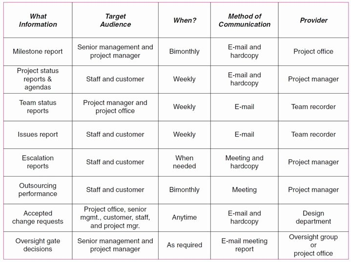 Project Management Communication Plan Template Best Of 17 Best Images About Pm On Pinterest
