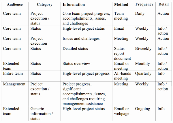 Project Management Communication Plan Template Fresh Good Munication Plays A Big Role In Keeping Projects