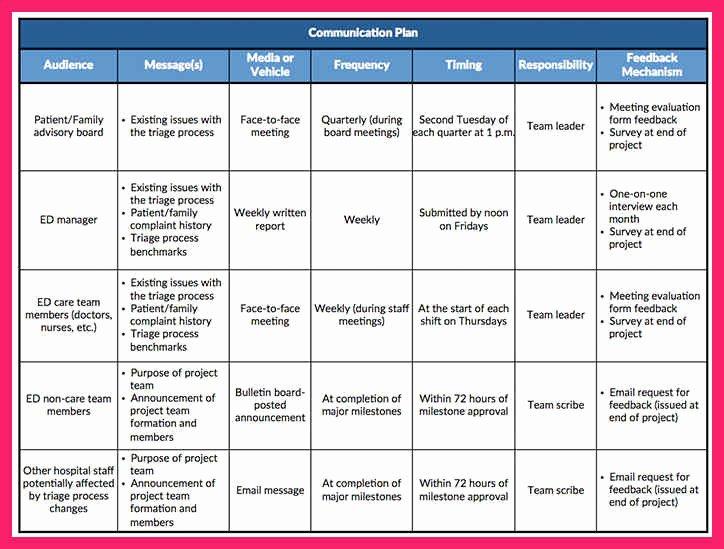 Project Management Communication Plan Template Inspirational Munication Plan Template