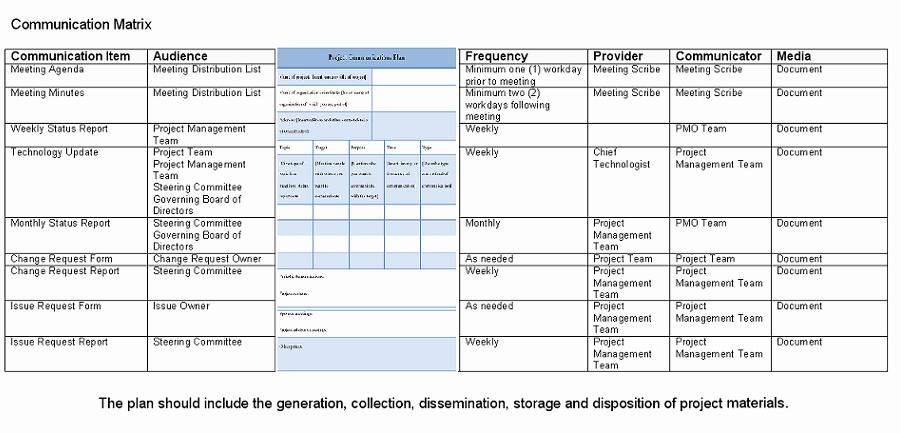Project Management Communication Plan Template Inspirational Project Munication Plan Sample Pdf
