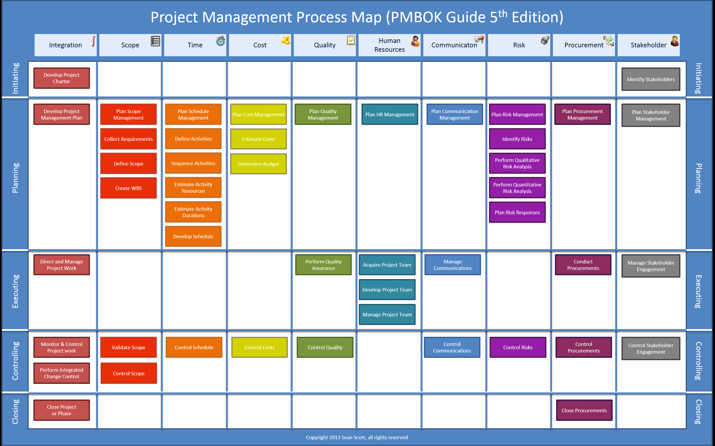 Project Management Plan Template Pmbok Elegant Pmbok Process Map 5th Edition