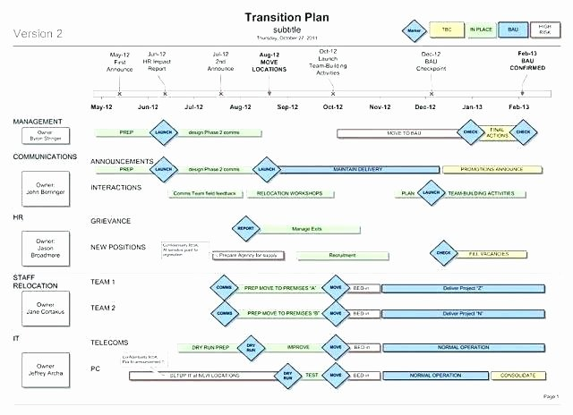 Project Management Transition Plan Template Best Of Project Management Transition Plan Template