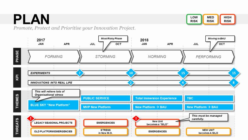 Project Plan Powerpoint Template Elegant Innovation Project Proposal Template Powerpoint