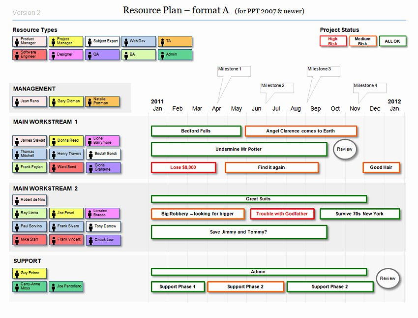 Project Plan Template Powerpoint Fresh 301 Moved Permanently