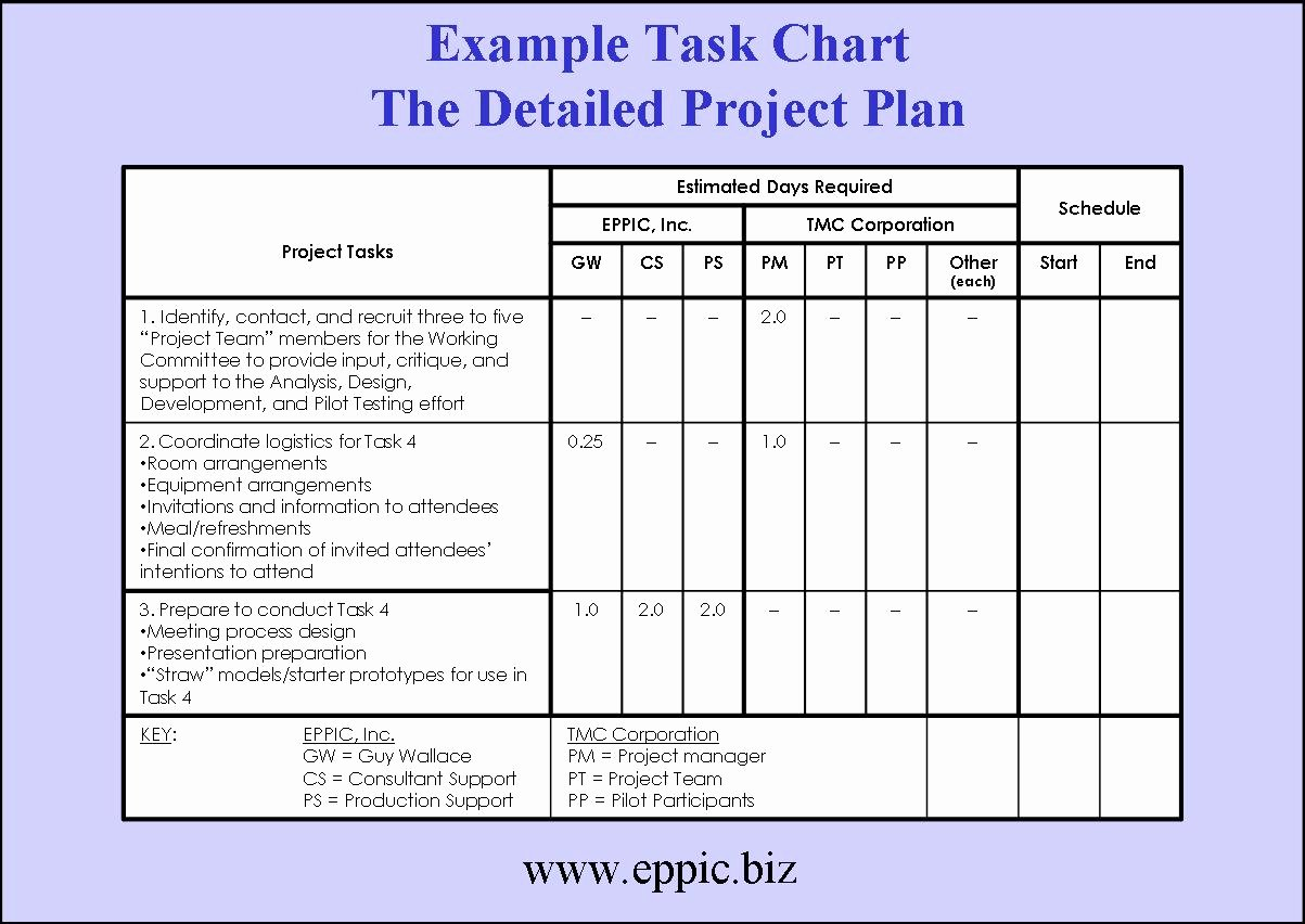 Project Work Plan Template Lovely Tackling the Blocking Of Building A Project Plan