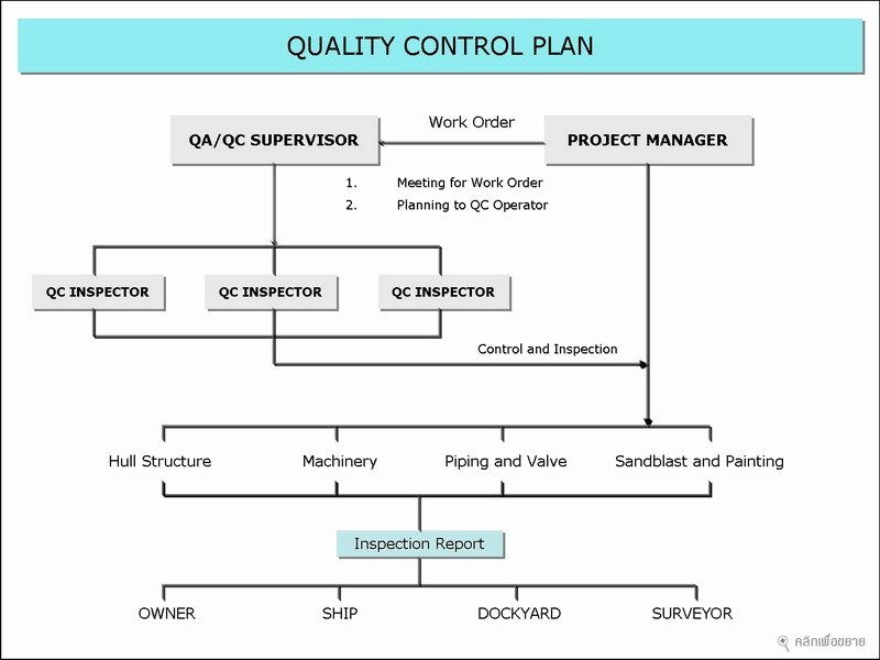 Quality Control Plan Template New Quality Control Plan