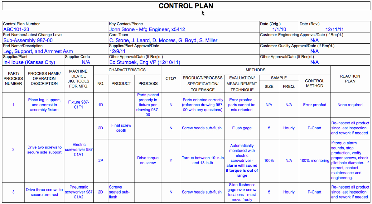 Quality Improvement Plan Template Healthcare New What is A Control Plan