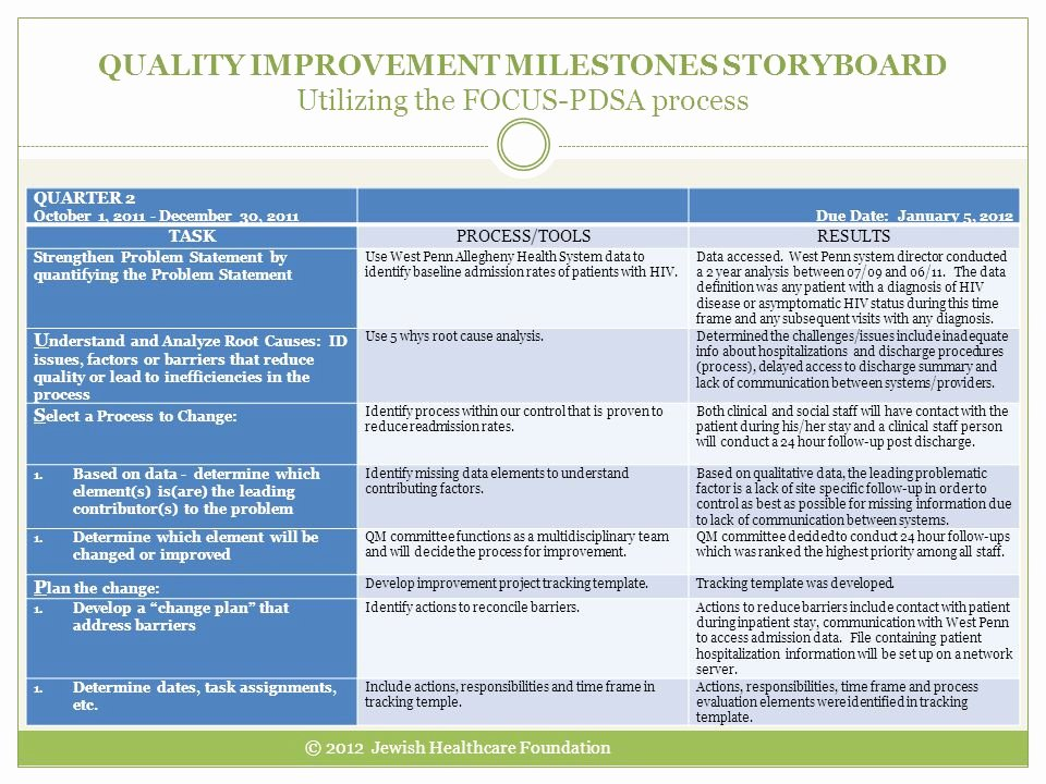 Quality Improvement Plan Template Healthcare Unique 2012 All Grantee Meeting Washington D C November 27 Ppt