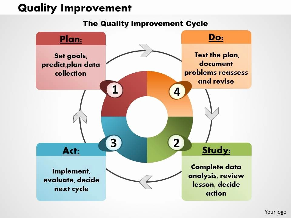 Quality Improvement Plan Template Healthcare Unique Quality Improvement Powerpoint Presentation Slide Template