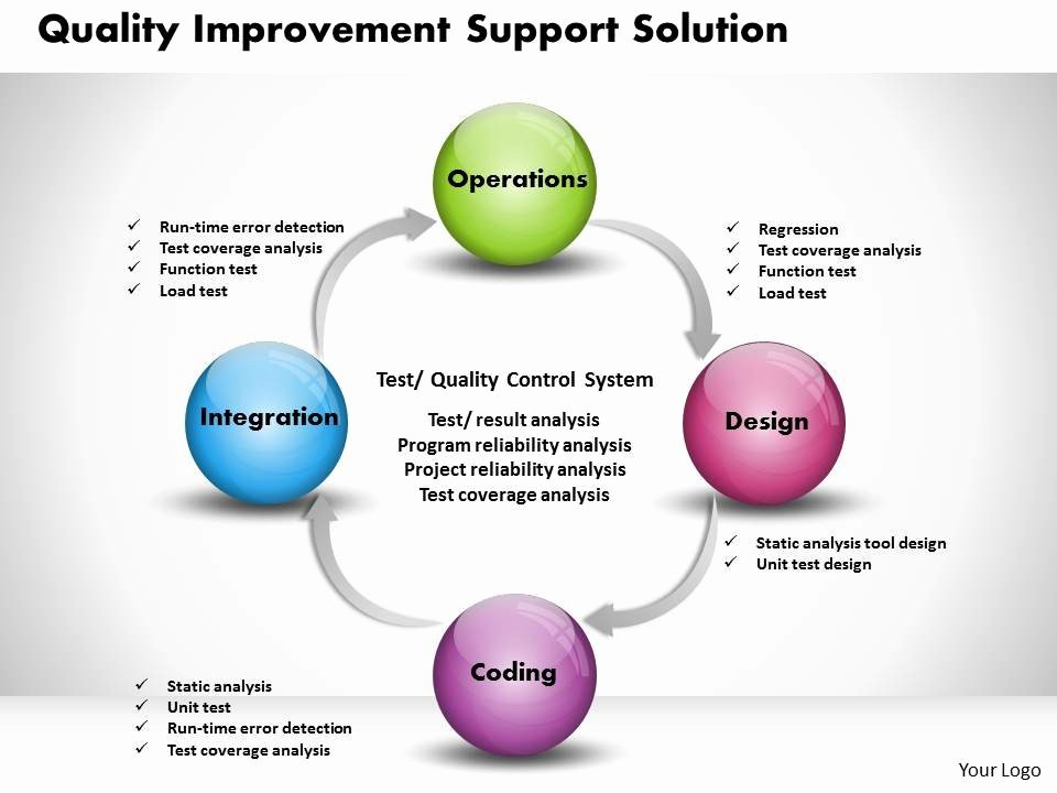 Quality Improvement Plan Template Inspirational 0314 Quality Improvement Powerpoint Presentation