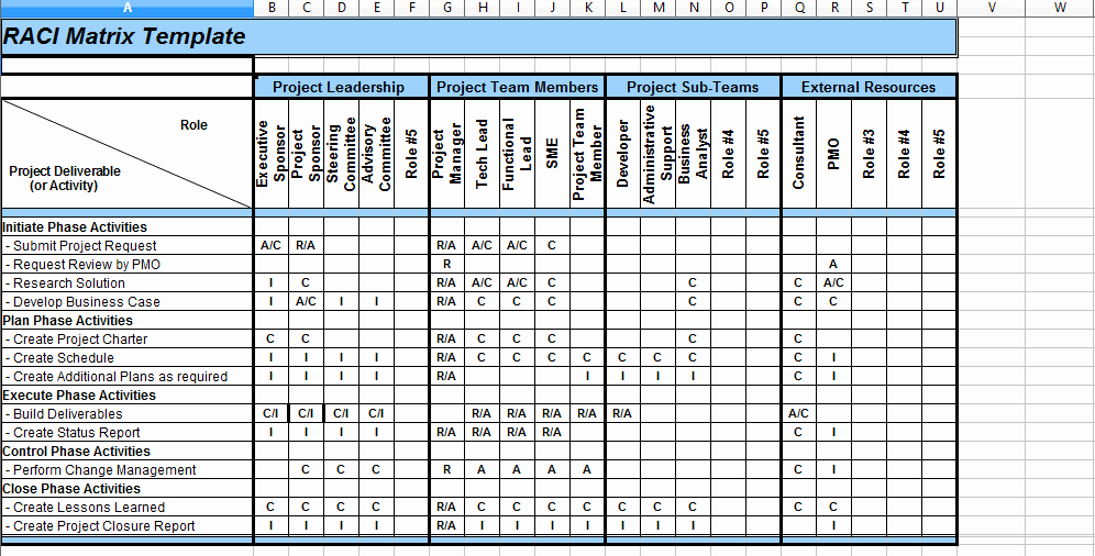 Raci Template Xls Awesome 5 Raci Matrix Template Excel Project Management