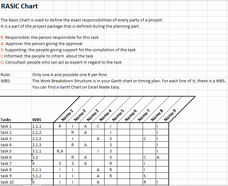 Raci Template Xls Inspirational Rasic or Raci Chart In Project Management Template by