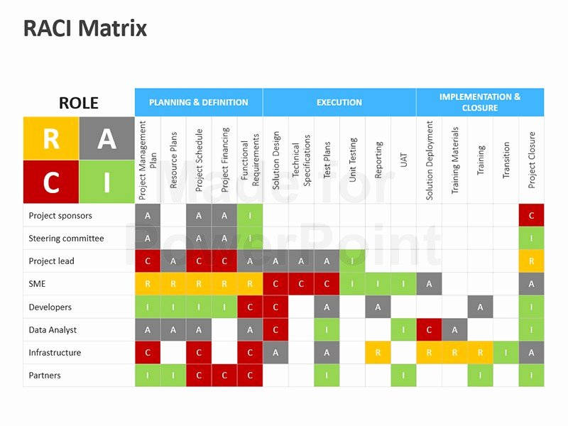 Raci Template Xls Lovely Raci Matrix Editable Powerpoint Template