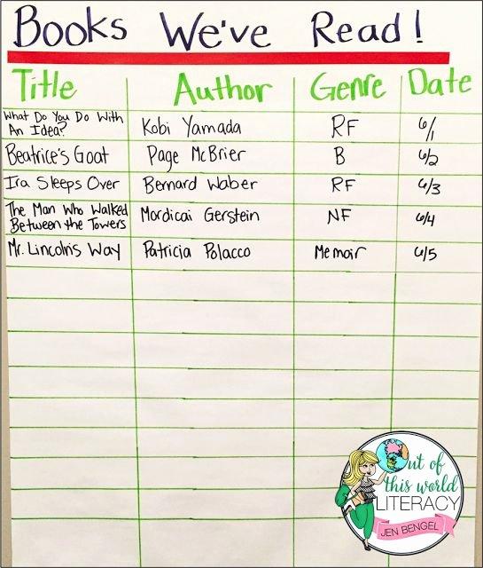 Read Aloud Lesson Plan Template Fresh Interactive Read Aloud Lesson Plans 2nd Grade