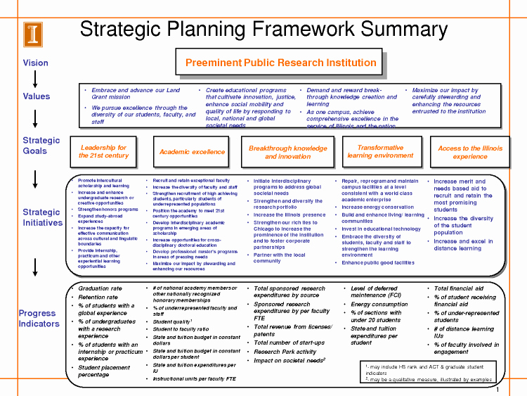 Recruiting Strategic Plan Template Best Of Image Result for Example Recruitment Strategy