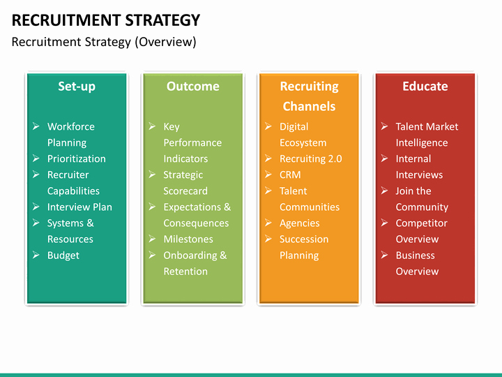 Recruiting Strategic Plan Template Fresh Recruitment Strategy Powerpoint Template