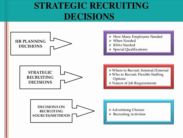 Recruiting Strategic Plan Template Lovely Recruitment and Selection
