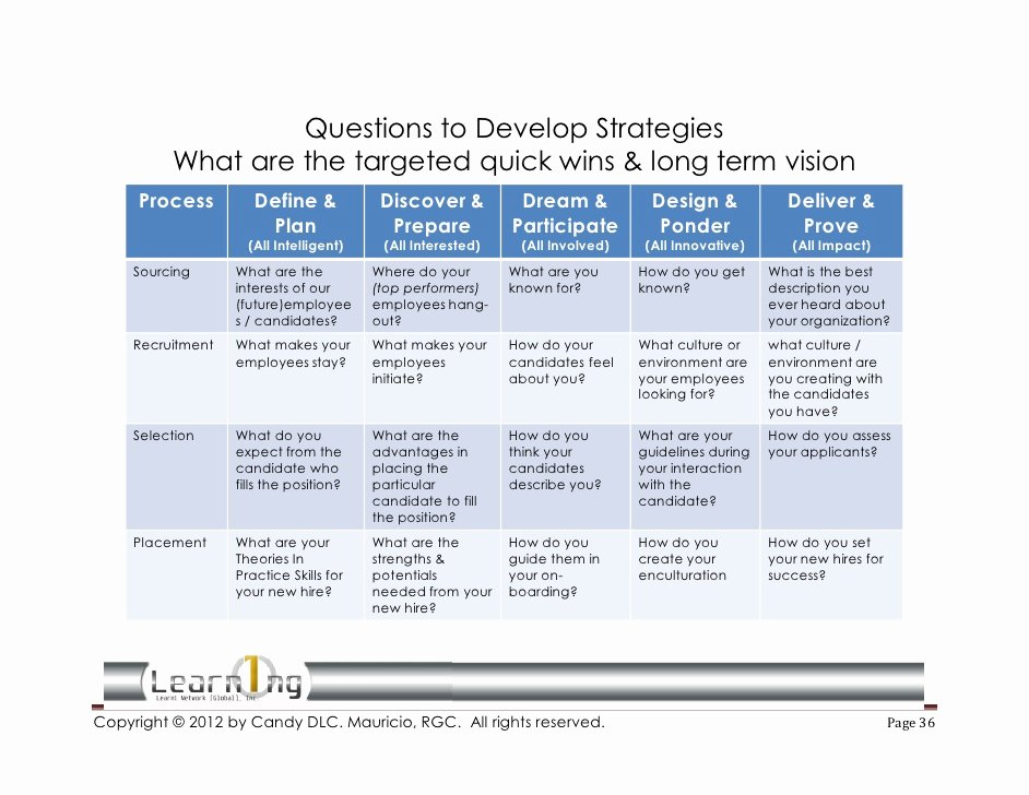 Recruitment Strategic Plan Template Inspirational 2012 Recruitment Strategies