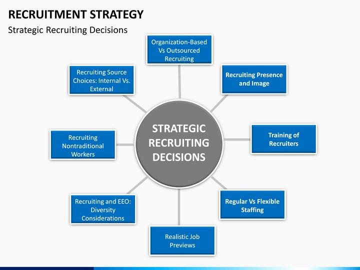 Recruitment Strategic Plan Template Unique Recruitment Strategy Powerpoint Template