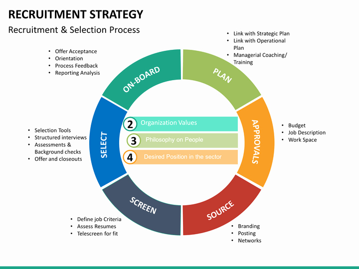 Recruitment Strategy Plan Template Best Of Recruitment Strategy Powerpoint Template
