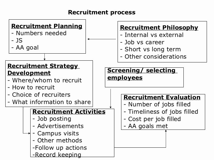 Recruitment Strategy Plan Template Inspirational 2 Hr Planning Recruitment&selection