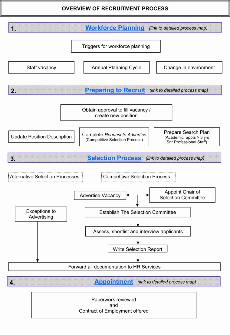 Recruitment Strategy Plan Template Lovely Selection Human Resources the University Of Western