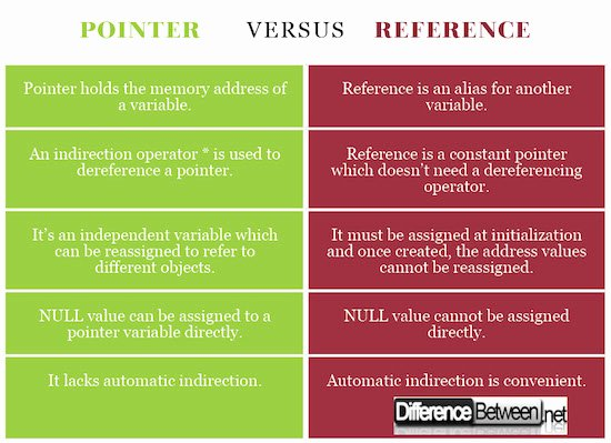 References Vs Letter Of Recommendation Awesome Difference Between Pointer and Reference
