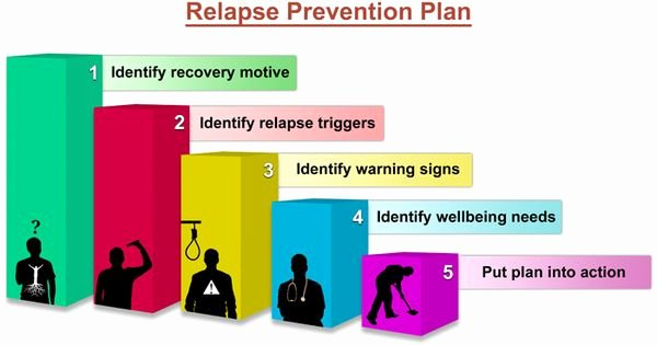 Relapse Prevention Plan Worksheet Template Awesome Relapse Prevention Plan therapy Pinterest