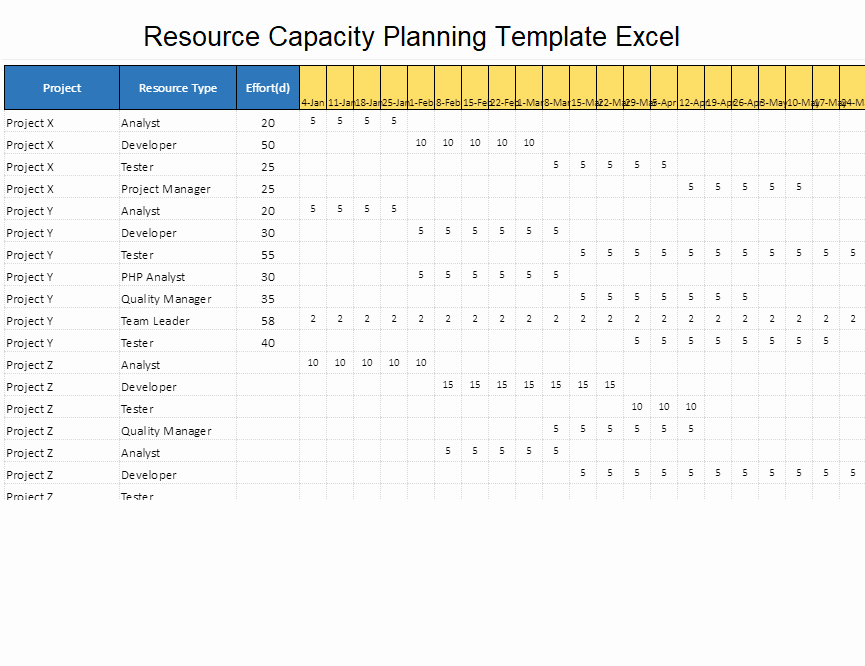 Resource Capacity Plan Template Elegant Resource Capacity Planning Template Excel