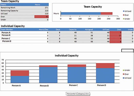 Resource Capacity Plan Template Luxury Download Capacityplanning