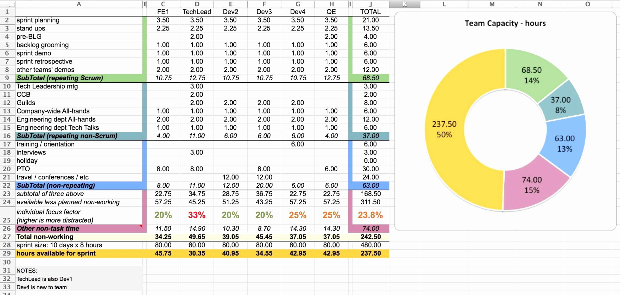 Resource Capacity Plan Template Unique Resource Planning Spreadsheet Template – Spreadsheet Template