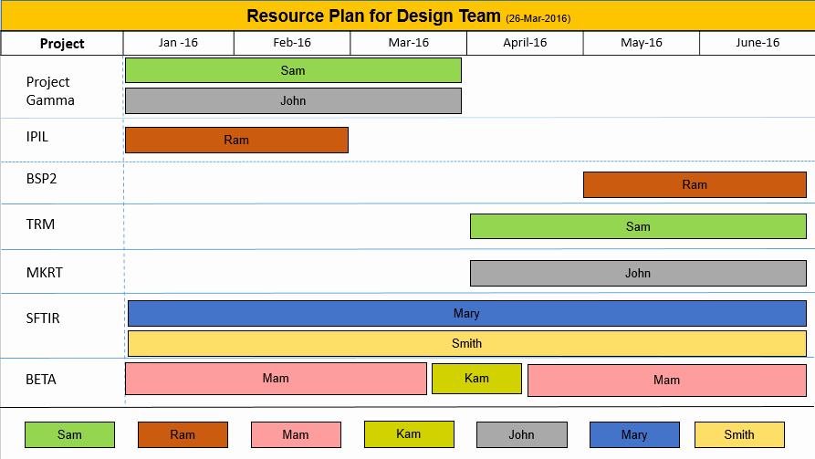 Resource Plan Template Excel New Resource Planning Template Ppt Free Download Free