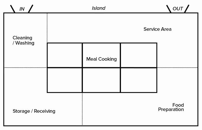 Restaurant Floor Plan Template Lovely Planning Your Restaurant Floor Plan Step by Step