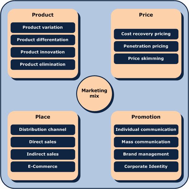 Restaurant Marketing Plan Template Inspirational How to Create A Restaurant Marketing Plan
