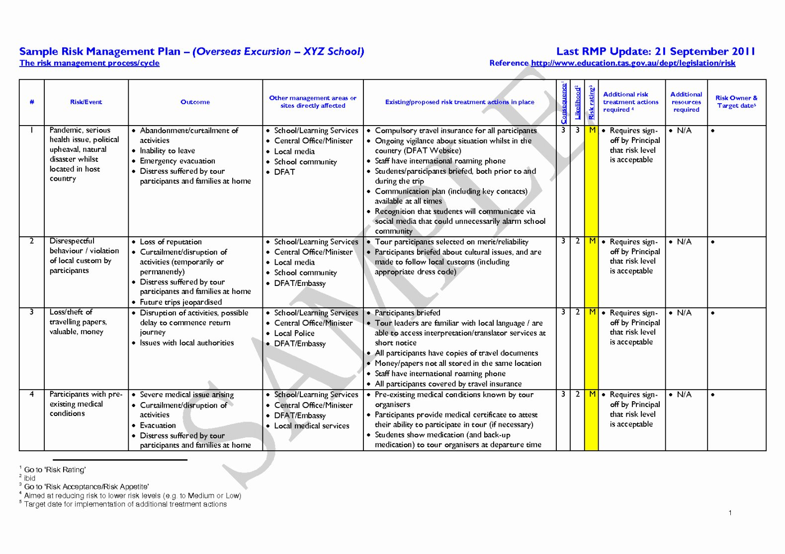 Risk Management Plan Template Doc Luxury Risk Treatment Plan Template