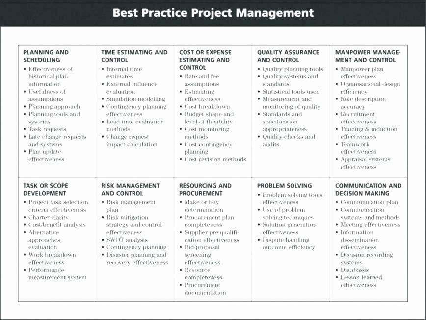 Risk Mitigation Plan Template Awesome Lessons Learned Project Management Template Best