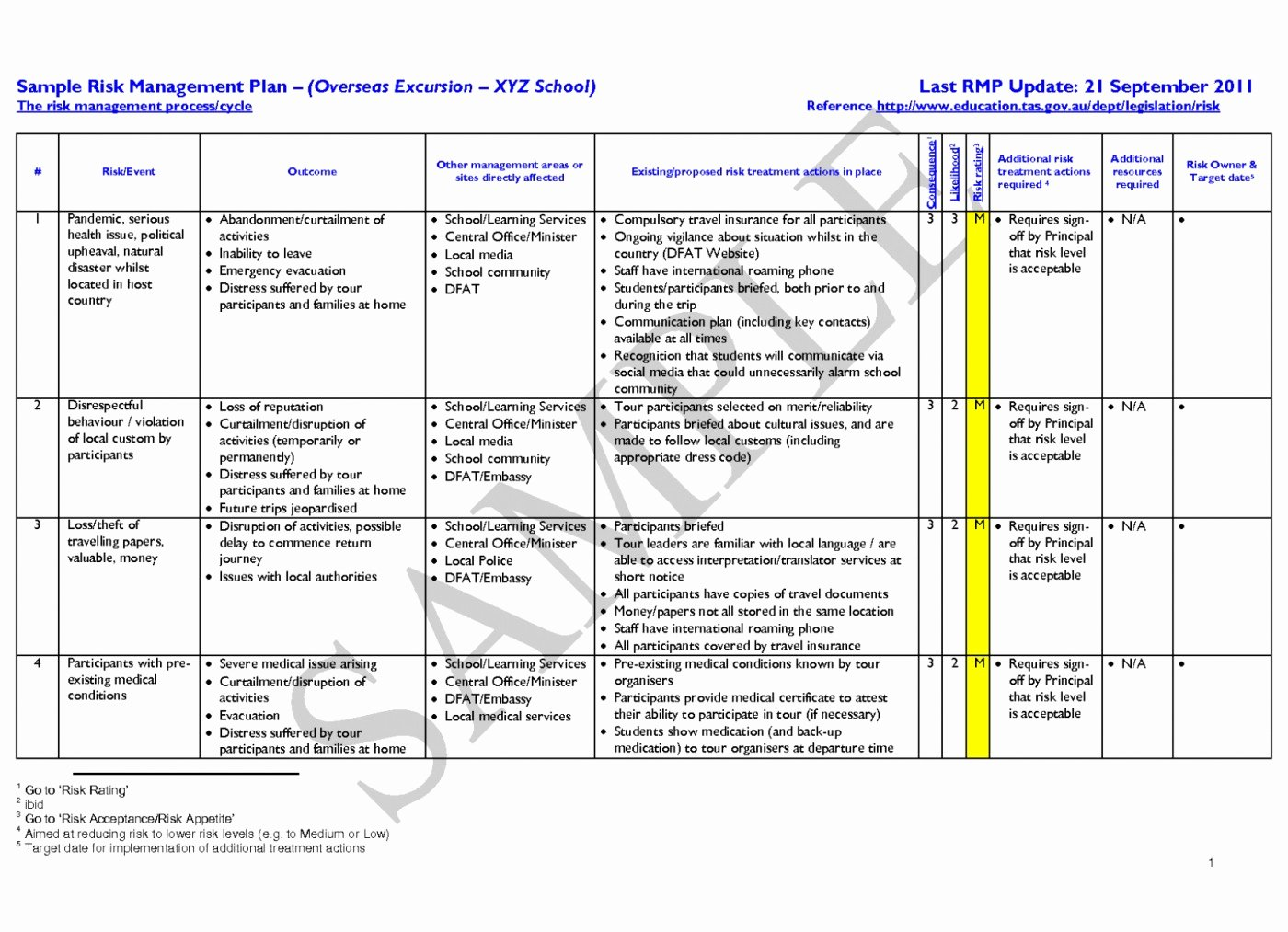Risk Mitigation Plan Template Best Of 012 Plan Template Vendor Management Sample Beautiful