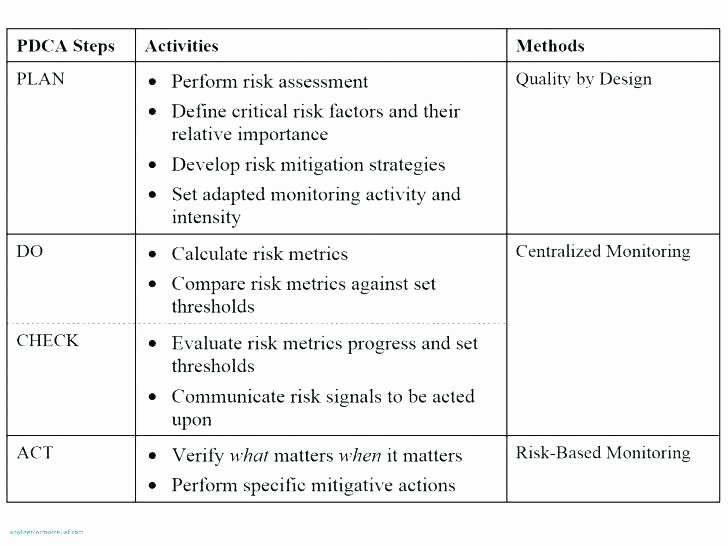 Risk Mitigation Plan Template Best Of Risk Mitigation Plan Template Risk Mitigation Plan