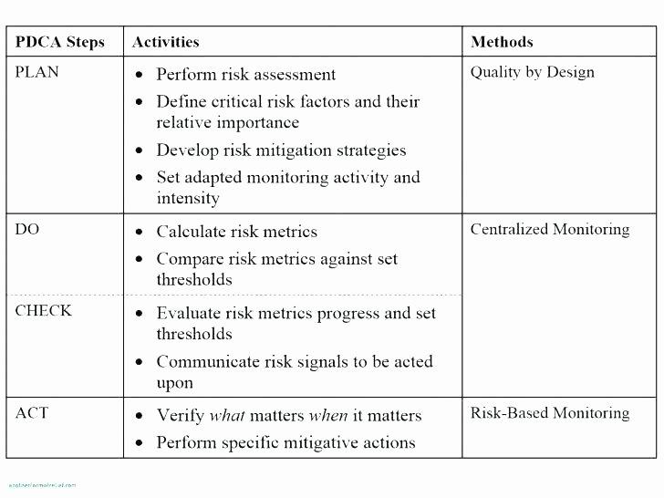 Risk Mitigation Plan Template Best Of Risk Mitigation Plan Template Risk Mitigation Plan