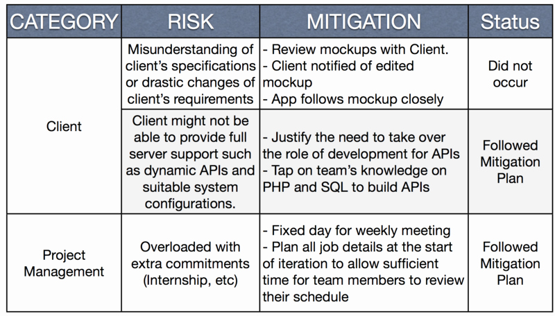 Risk Mitigation Plan Template Lovely is480 Team Wiki 2012t1 Team Sageby Midterm Wiki is480