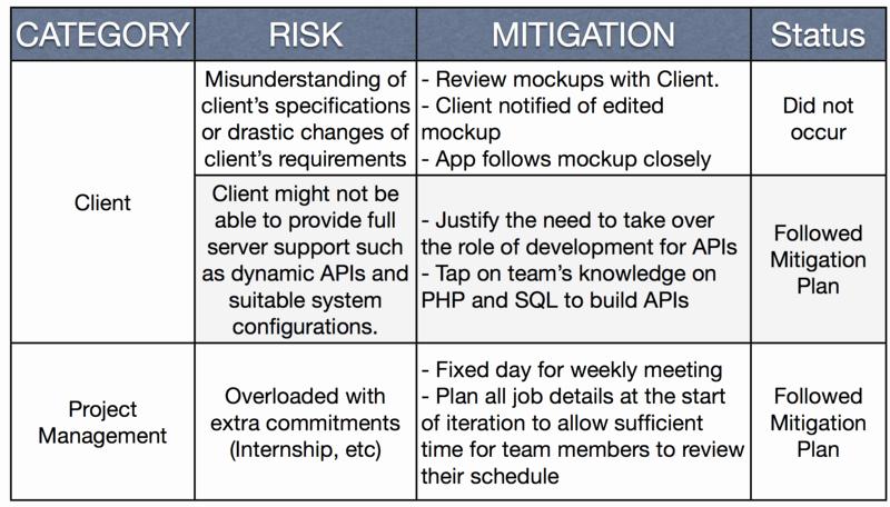Risk Mitigation Plan Template Lovely is480 Team Wiki 2012t1 Team Sageby Midterm Wiki is480