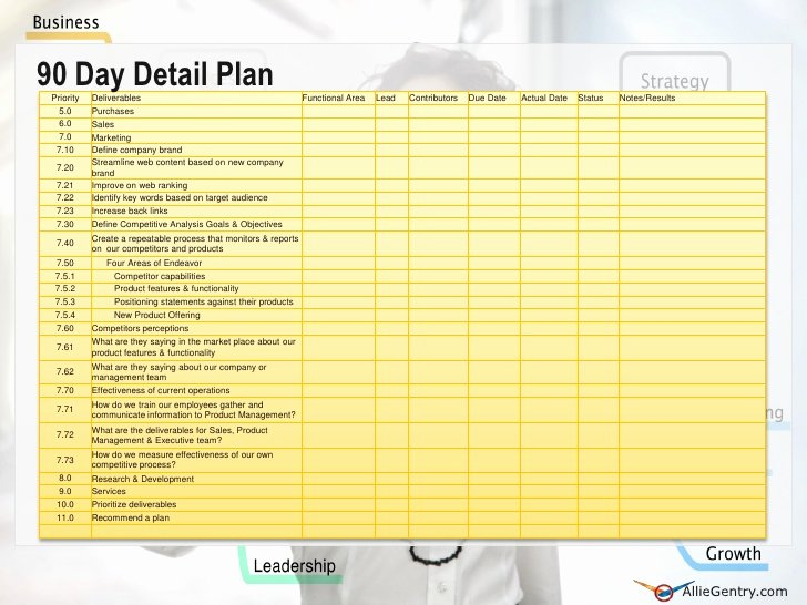 Role Transition Plan Template New Employee Role Transition Plan Template Driverlayer