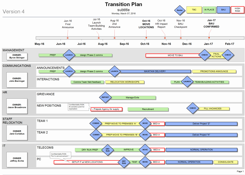 Role Transition Plan Template New How to Create A Transition Plan for Your organisation