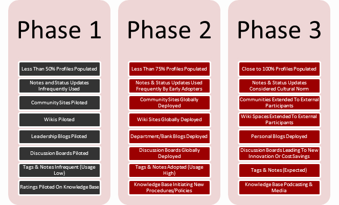 Roll Out Plan Template Fresh Eight Key Considerations when Implementing Point