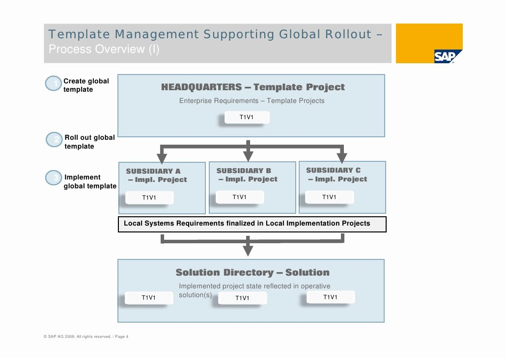 Roll Out Plan Template Fresh Sap solution Manager Global Roll Outs