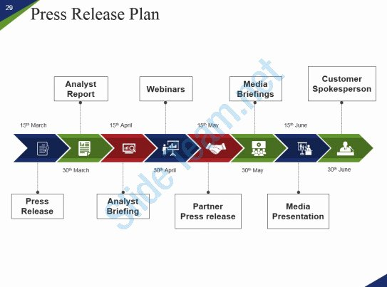 Roll Out Plan Template Lovely Marketing Go to Market Roll Out Plan New Product Launch
